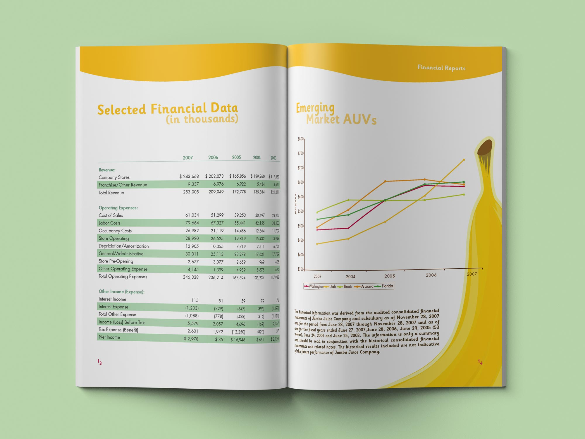 Jamba Juice Annual Report Financial Data spread.